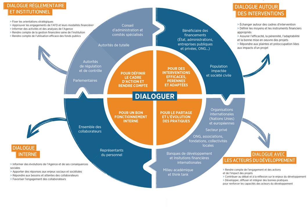 Dialogue du groupe avec ses parties prenantes graphique