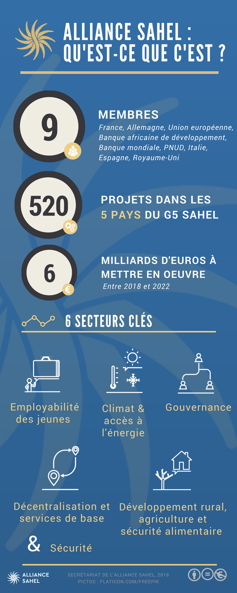 Infographie Alliance Sahel