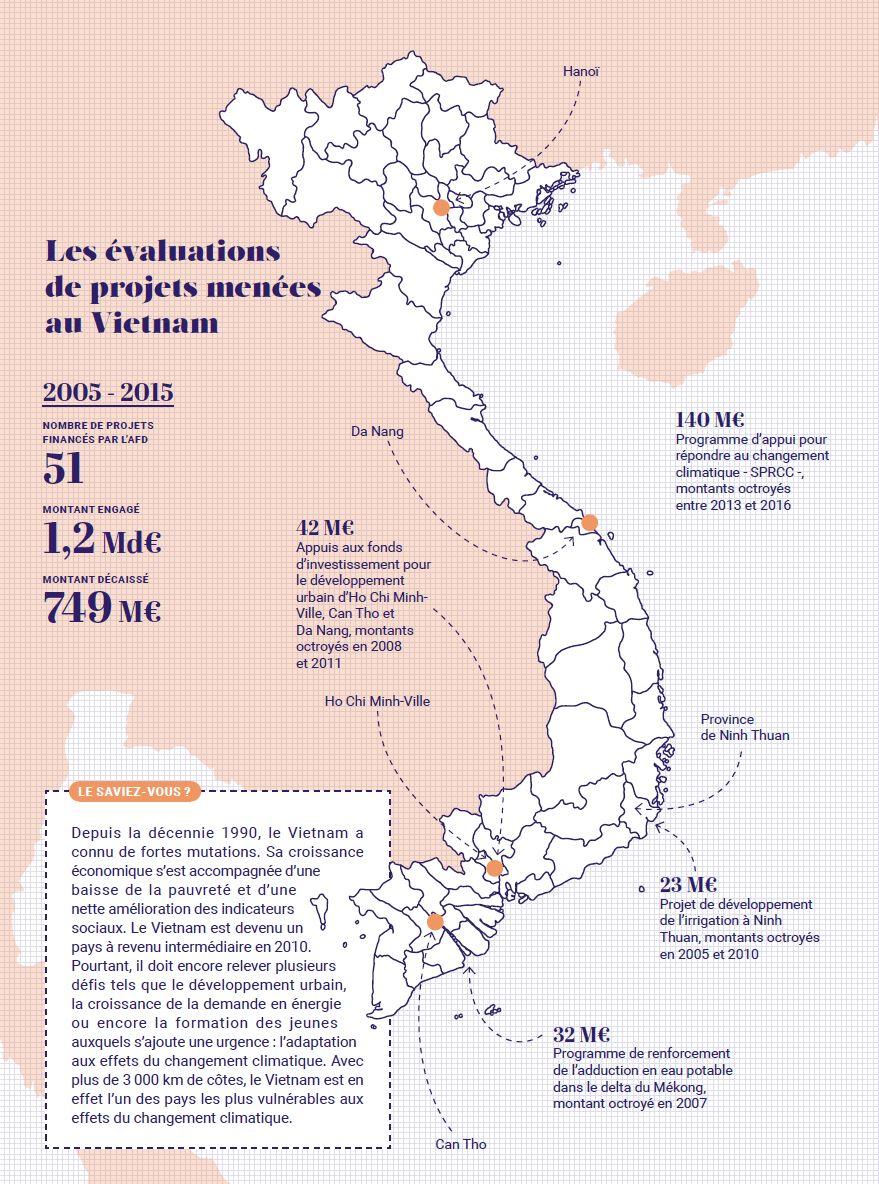 Evaluations de projets menées au Vietnam