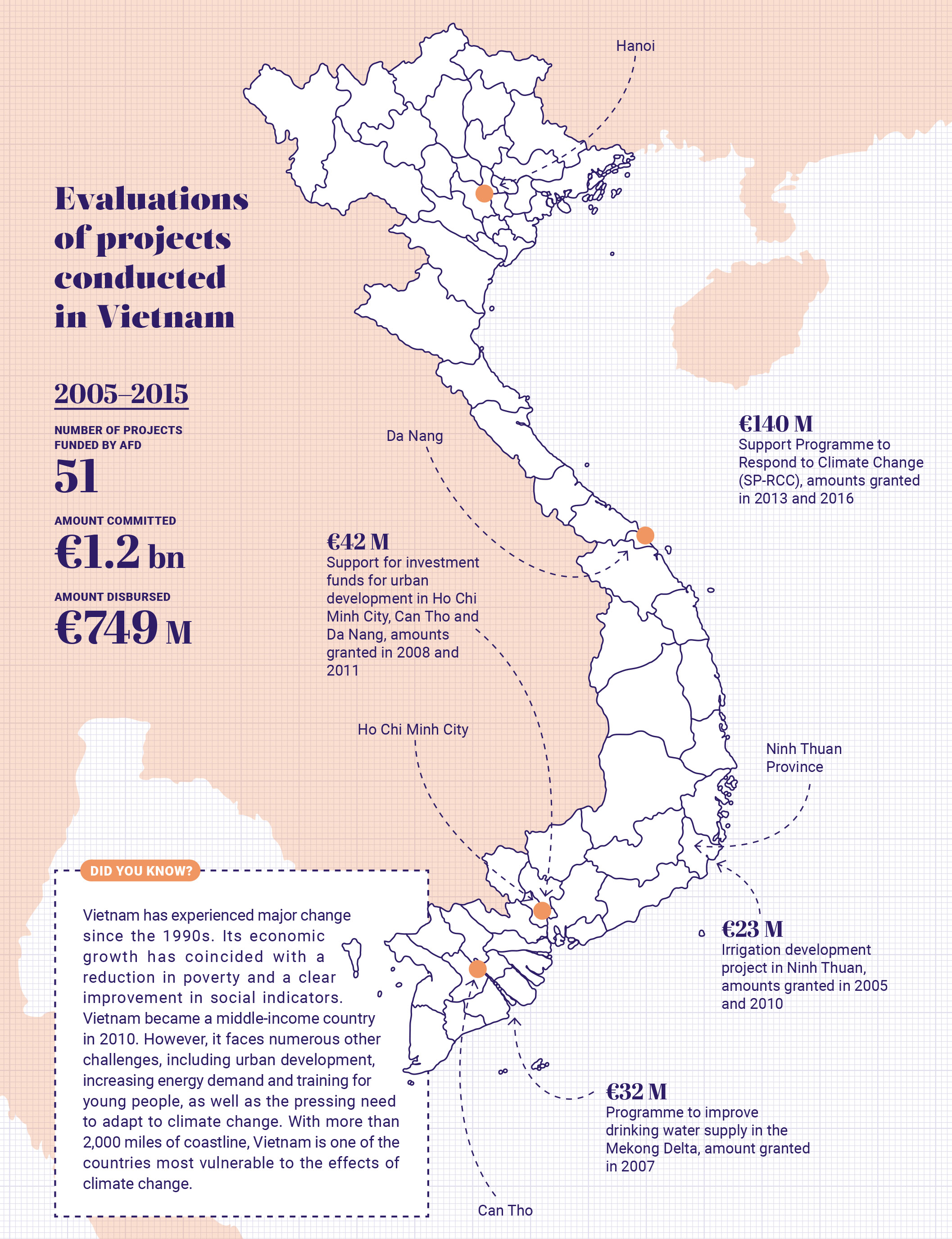 Evaluations of projects conducted in Vietnam