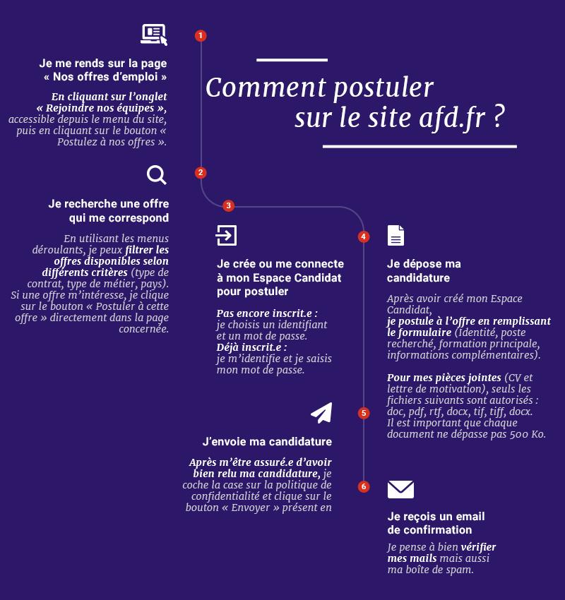 Le Recrutement à L Afd Afd Agence Française De Développement