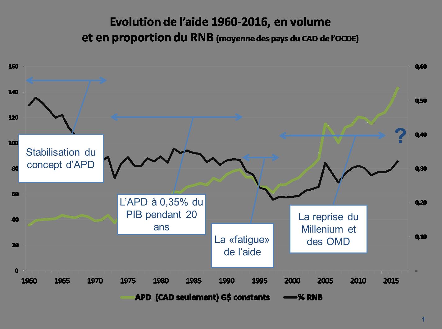 graphique évolution aide