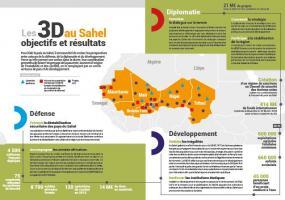 La France au Sahel, l'approche 3D